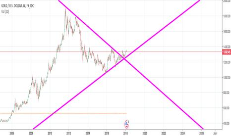 XAUUSD: Le gold en bonne voie