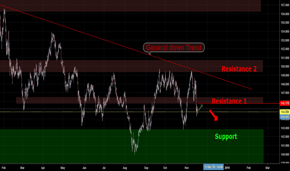 GBPJPY: High probability of sale