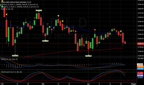 DJI: Dow Jones   _   Fermata