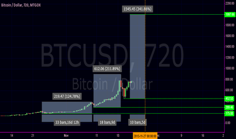 BTCUSD: BTC USD Time and Percentages Study