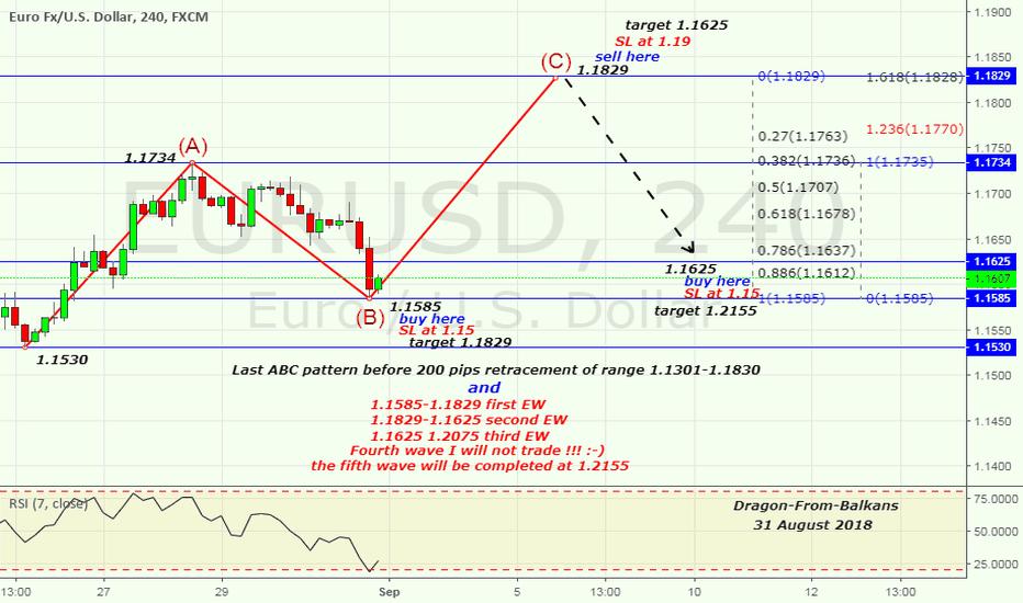 Rv Trader Bc >> Trader Dragon-From-Balkans — Trading Ideas & Charts ...