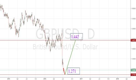 GBPUSD: GBP/USD - Middle Term Forecast
