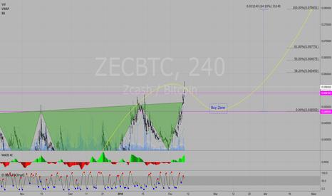 ZECBTC: ZECBTC - OCO Invertido