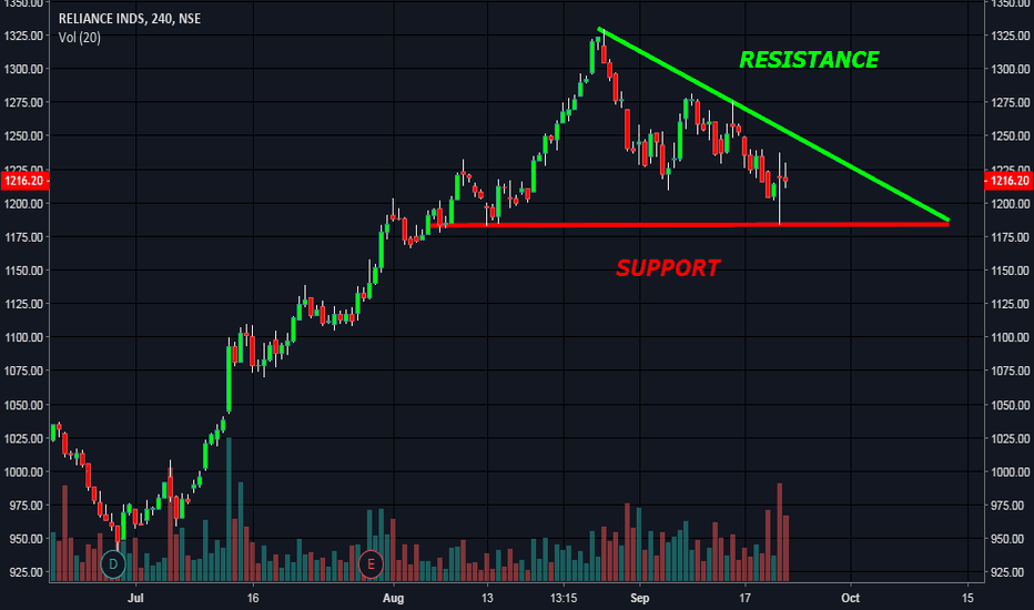 RELIANCE: SUPPORT AND RESISTANCE FROM TREND LINE
