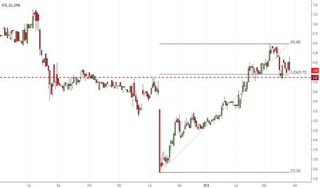 XTB: Akcje brokerów FX tracą po decyzji ESMA o redukcji lewara