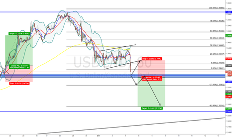 USDCAD: USD/CAD - POSSIBLE SHORT