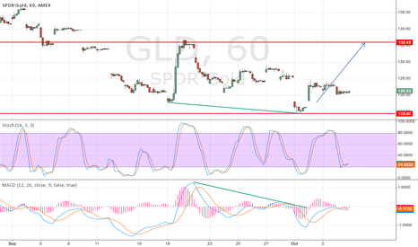 GLD: GO up