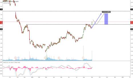 ACTG: ACTG GOING FOR ONE MORE WAVE UP?
