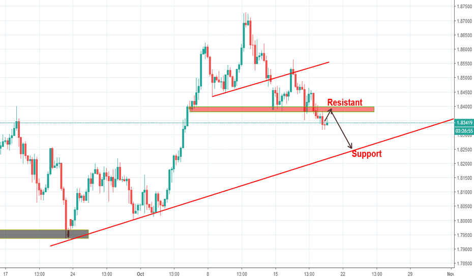 GBPAUD: GBPAUD goes down for next support zone