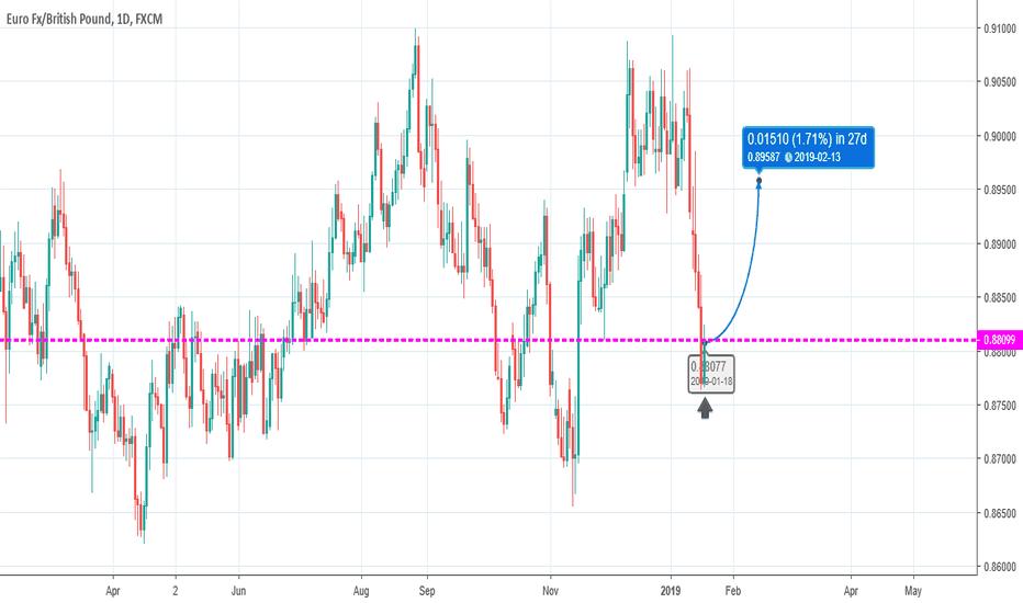 EURGBP: Swing Trade - Long 18/01/2019