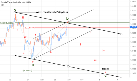 EURCAD: EURCAD trading wave C