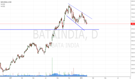 BATAINDIA: Bata:feeling bearish