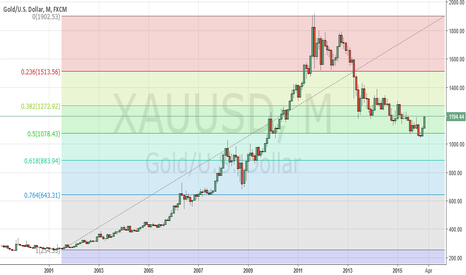 XAUUSD: 50% retracement of historical swing - Was that the bottom ?