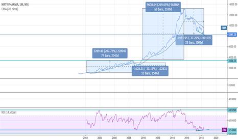 Ideas and Forecasts on NIFTY PHARMA — NSE:CNXPHARMA — TradingView