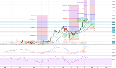 BTCUSD: BTC in correction