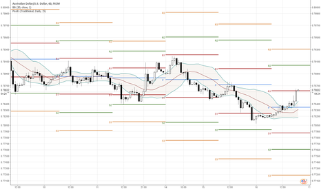 AUDUSD: AUD/USD - Pivot Point