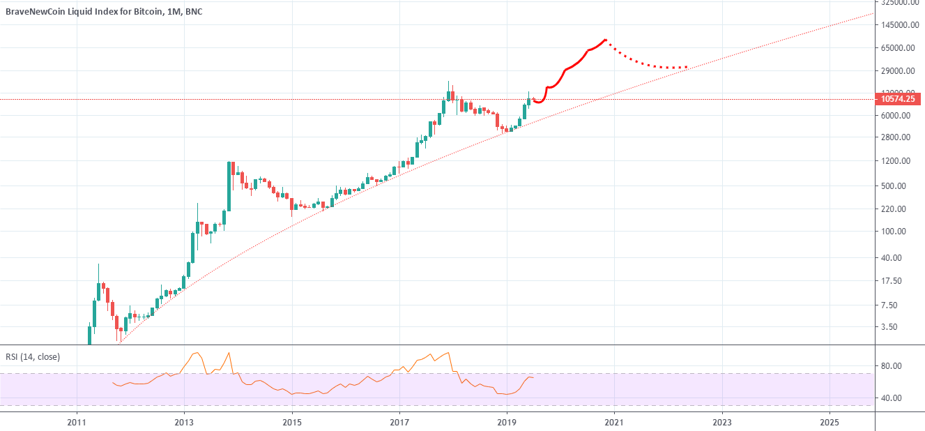 4chan Bitcoin prediction + monthly RSI watch for BNC:BLX by