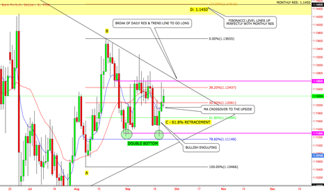 EURUSD: EURUSD LONG PREDICTION