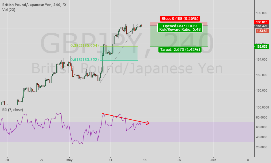 GBP/JPY 5:1 Risk Reward