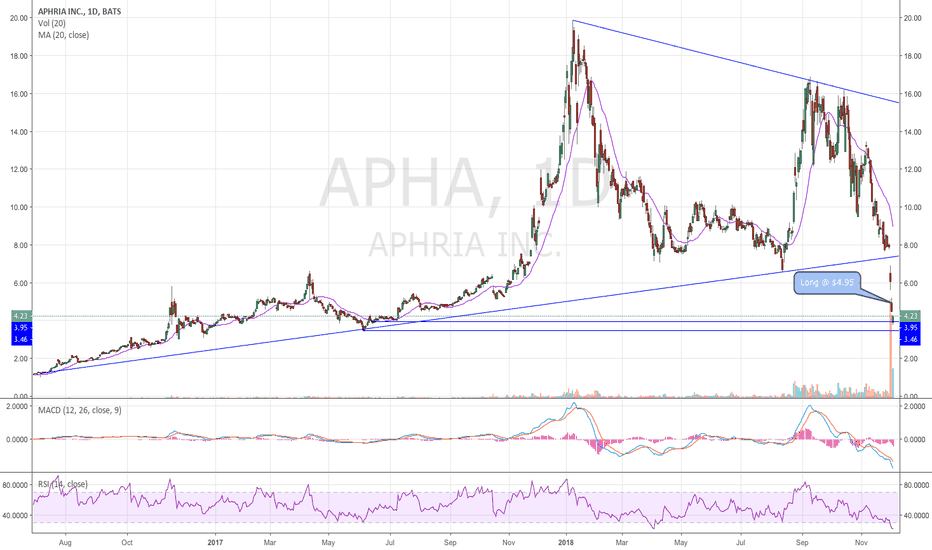 APHA: $APHA - Aphria - Added @ $4.95