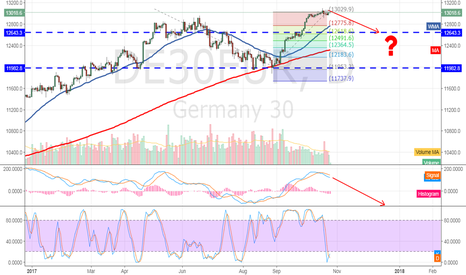 DE30EUR: Dax30 What´s going on ? Wait and see attitude?