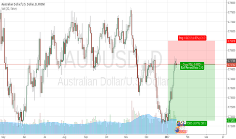 AUDUSD: Shorted AUDUSD