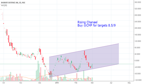 BHARATIDIL: Bharati Defence Short Term Buy