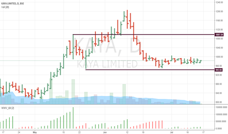 KAYA: Closing in a tight range. Can blast any time