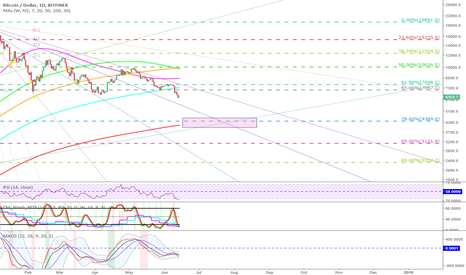 BTCUSD: My view on BTCUSD based on Fib, Gann and SMA