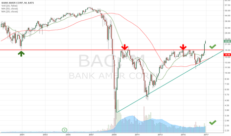 BAC: $BAC MONTHLY ASCENDING TRIANGLE BREAKOUT