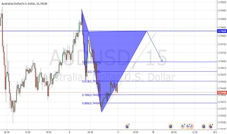 AUDUSD: Possible Cypher Pattern