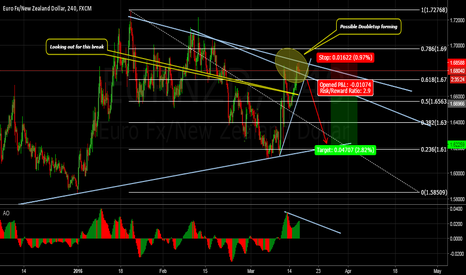 EURNZD: EURNZD Possible Scenerios