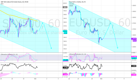 EURUSD: SP500 and EURO both in a downtrend channel