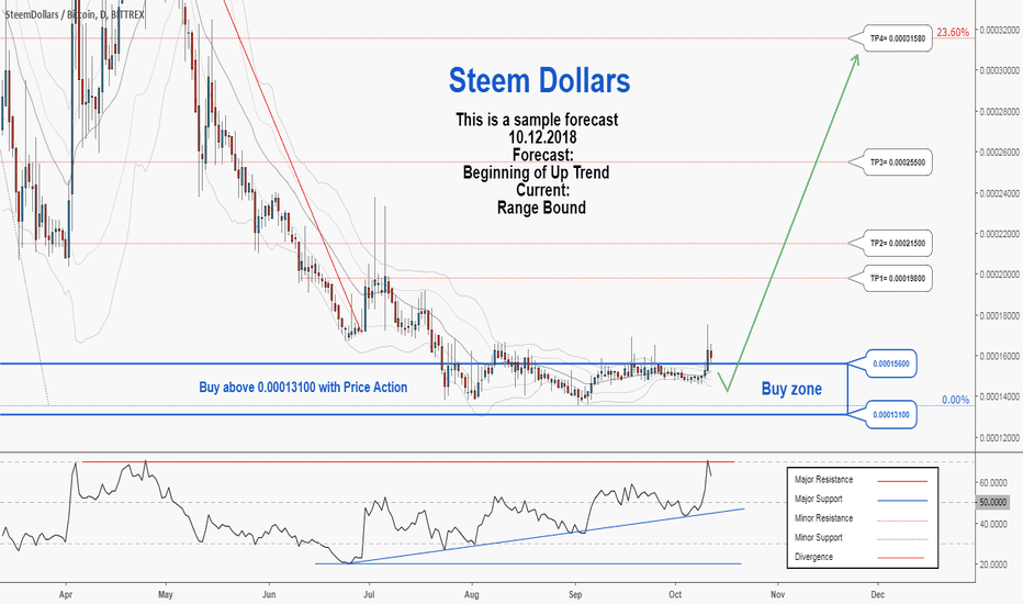 SBDBTC: There is a possibility for the beginning of an uptrend in SBDBTC