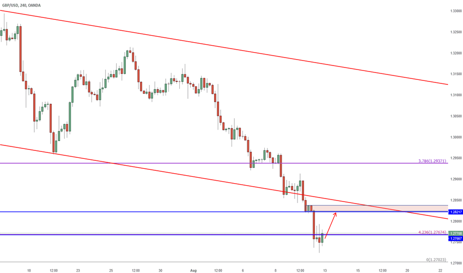 GBPUSD: GBPUSD LIKELY TO RETRACE