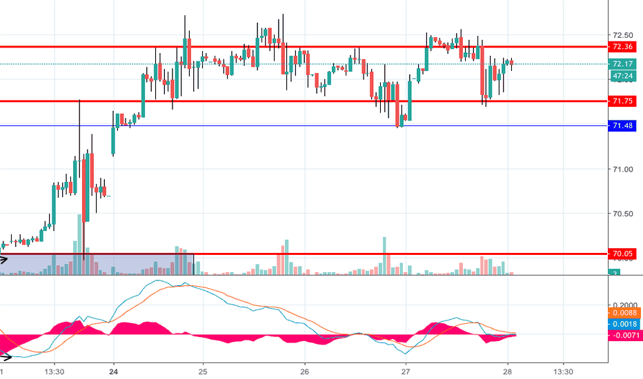 USOIL: Crude expected to move up