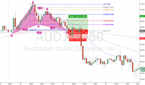 AUDJPY: Gartley Backtest 8