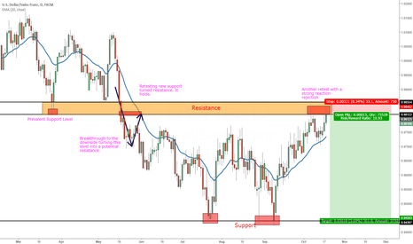 USDCHF: Short At Prevalent Daily Support Turned Resistance.