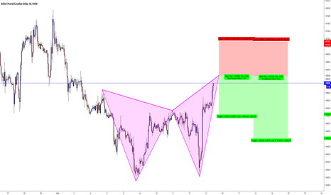 GBPCAD: GBPCAD / H1