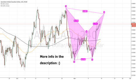 AUDCAD: AUDCAD waiting for completion of a bearish Bat Pattern