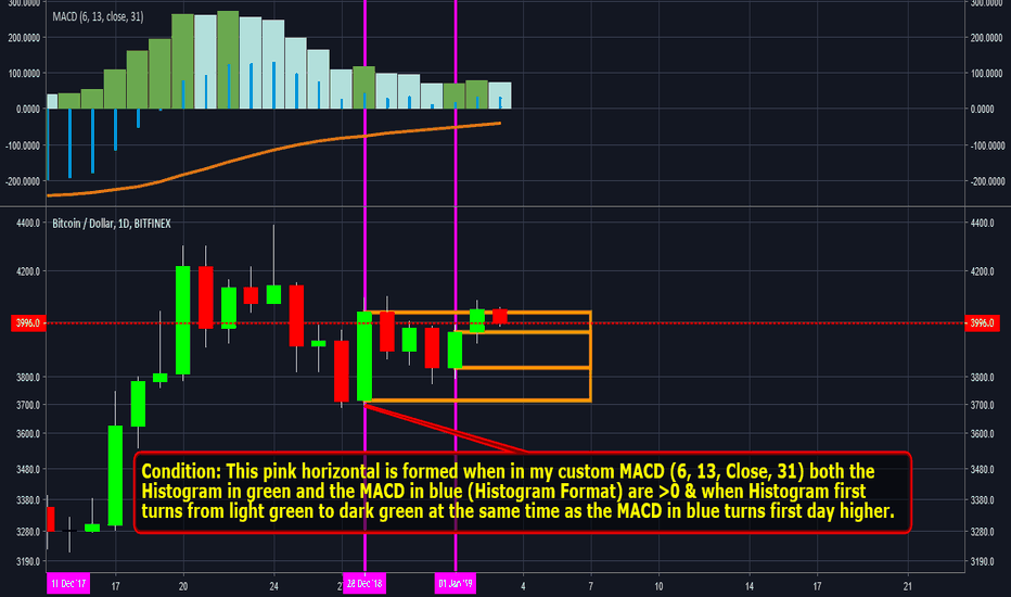BTCUSD: #bitcoin Head & Shoulders failure - how to spot maybe