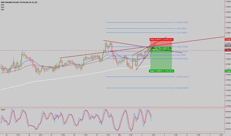 NZDUSD: NZDUSD 1hr double top on has retraced back up into structure