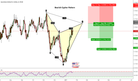 AUDUSD: AUDUSD: Potential Bearish Cypher Pattern