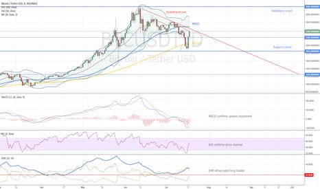 BTCUSDT: Bitcoin Market Review