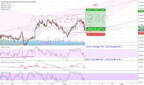 AUDNZD: AUDNZD ReLong to continue d4 Wave2>3