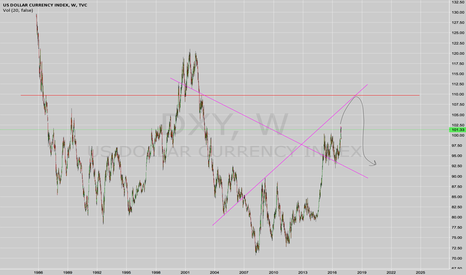 DXY: New take on DXY.