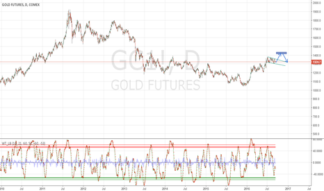 GC1!: gol will go up but just for a moment