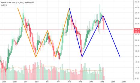 SBIN: SBI- Will it repeat the trend !! Wait & watch