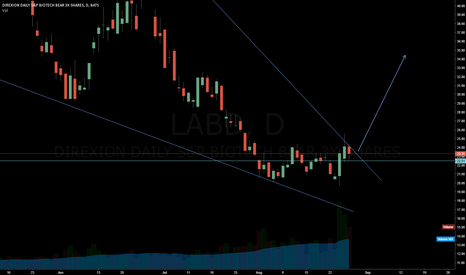 LABD: labd