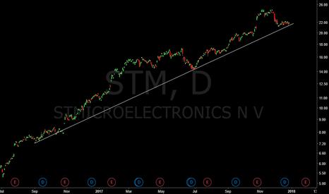 STM: Nice long trend on STM